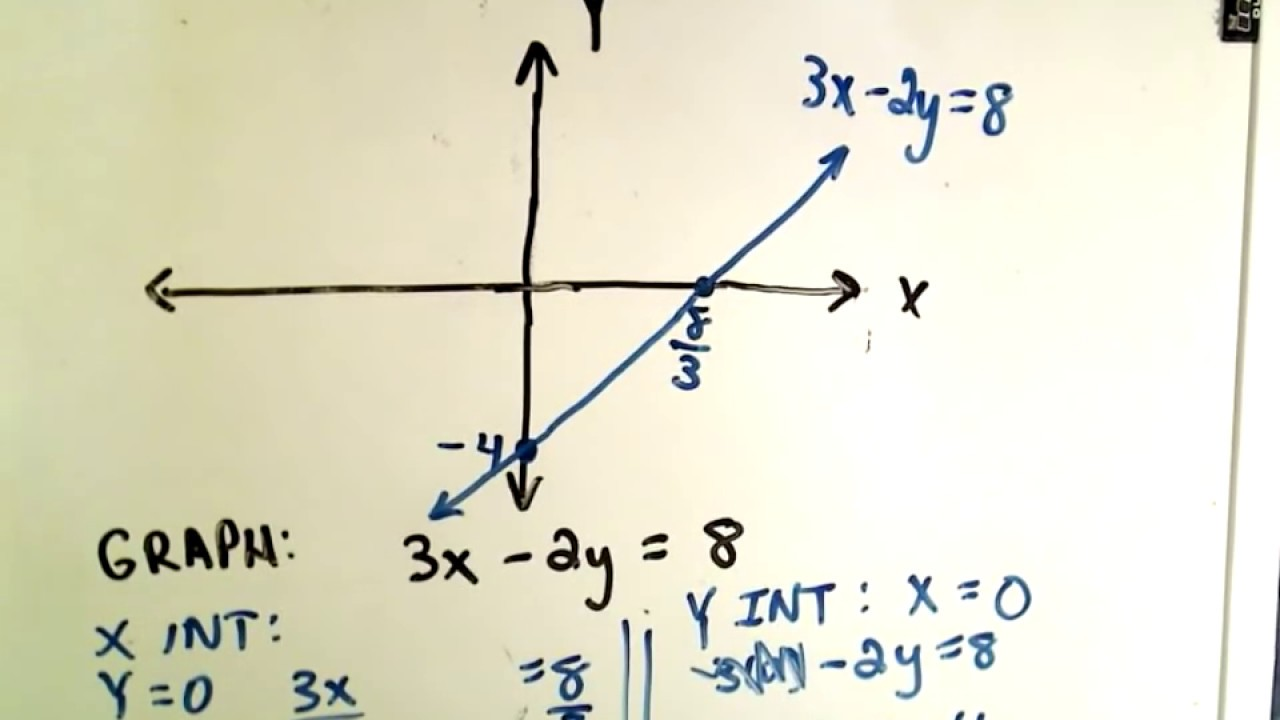 Graphing Linear Functions By Finding X Y Intercept Youtube