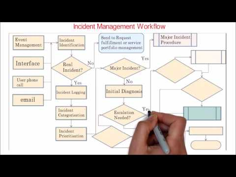 32. ITIL  | Incident management overview | workflow