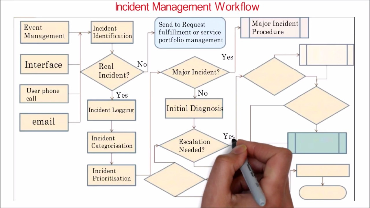 Itil incident management overview workflow also youtube rh
