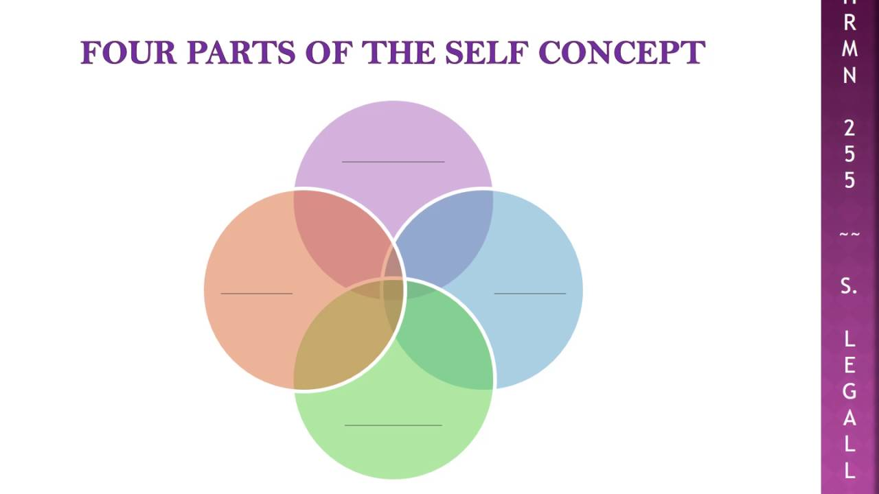 self concept Self-esteem more often is used to refer to the affective or emotional aspect of self and generally alludes to how one feels about or how values him- or herself.