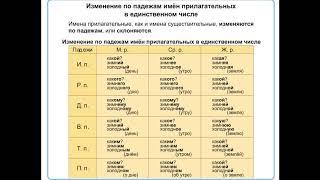 русский язык 4 класс Повторение