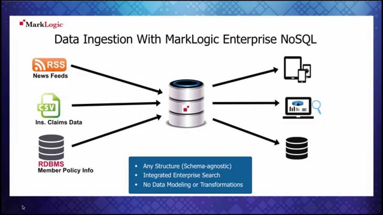 MarkLogic | Data Integration and NoSQL Databases for Your ...
