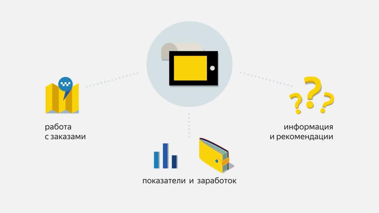 yandex-taxi ee – Ametlik Partner Eestis
