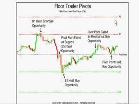 Pivot Point Basics First Entry