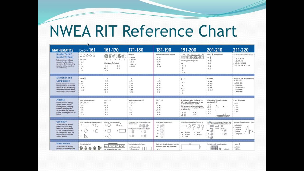Rit reference chart video youtube rit reference chart video nvjuhfo Choice Image