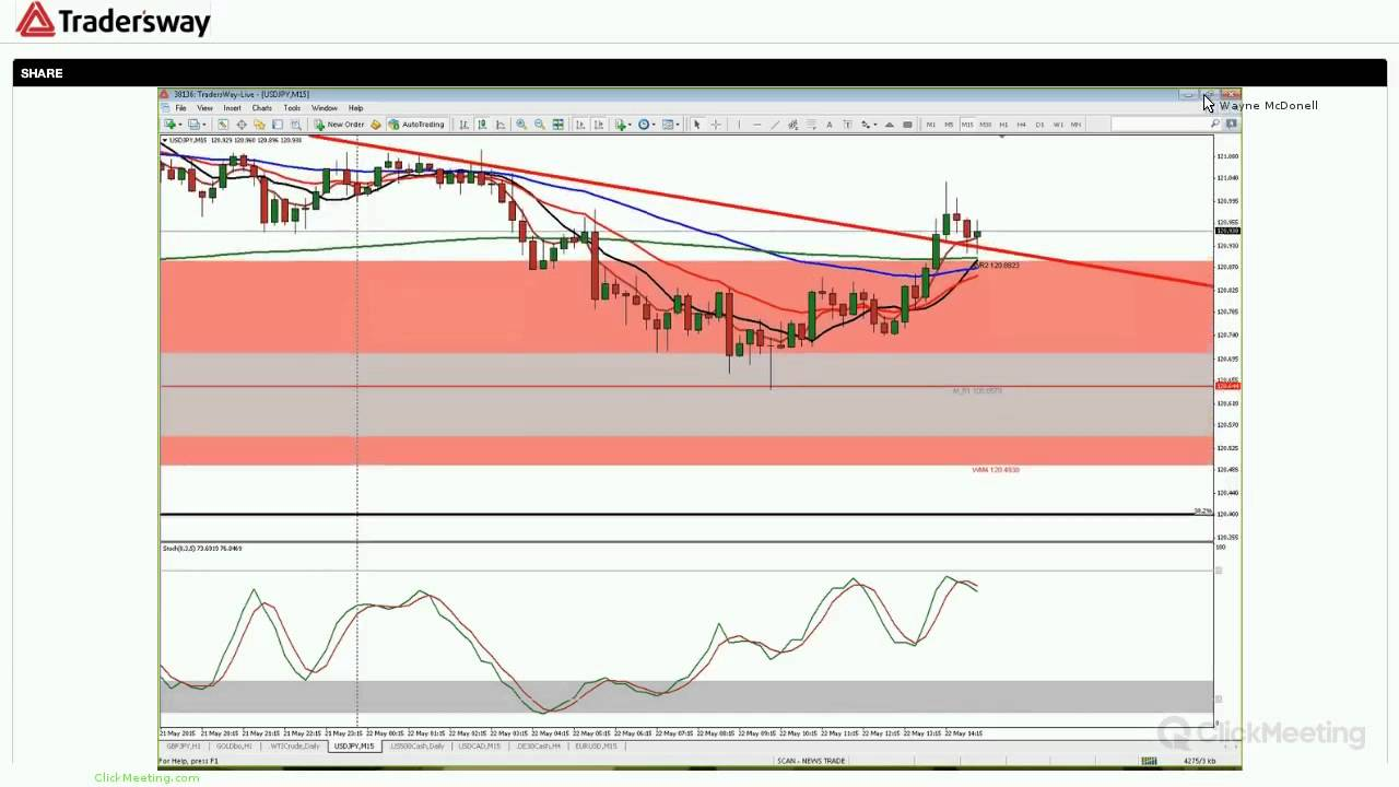 Live Forex Strategy Session - Fundamental and Technical Analysis