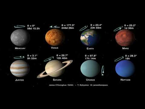 Planets Of The Solar System: Tilts And Spins