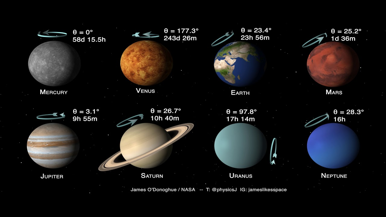 Planets of the Solar System: Tilts and Spins - YouTube