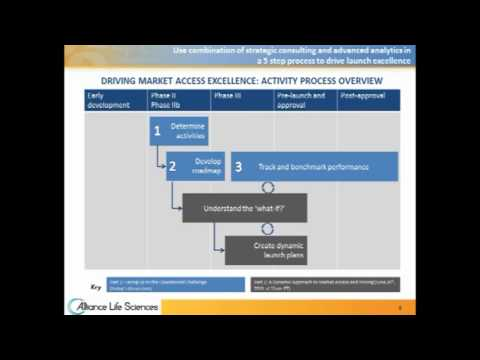 Driving Excellence in Market Access - Session 1 Facing Up to the Operational Challenge