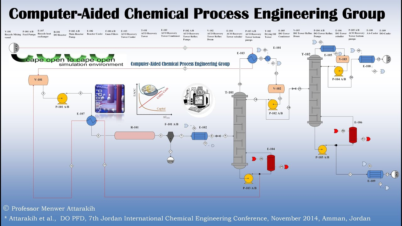 Computer Process Flow Diagram Symbols Opinions About Wiring Filter Symbol Aided Chemical Engineering Group Youtube Basic Flowchart Pdf