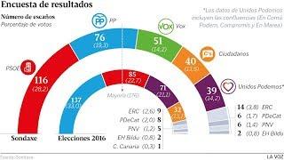 Jesús Á.Rojo: Vox el tsunami que arrasa España ya es segundo en Cataluña y tercero en País Vasco