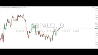 Phoenix Forex Review   300 pips profit from last week, 2 new setups this week