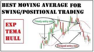 best moving average for swing trading | Hull moving average