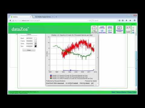 Using US Energy Information Administration (EIA) data with dataZoa (2)