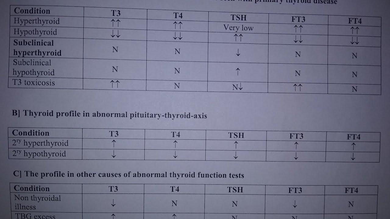 كيف تفسر نتائج تحليل الغدة الدرقية بهذا الجدول البسيط Tsh T3 T4