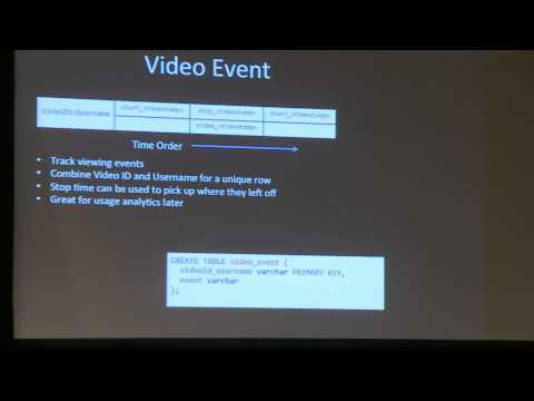 C* 2012: Building A Cassandra Based Application From Scratch (Patrick McFadin, Hobsons)
