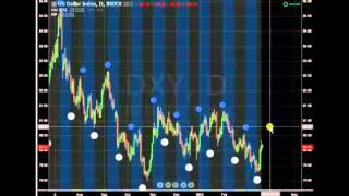 Los Ciclos Lunares y el mercado