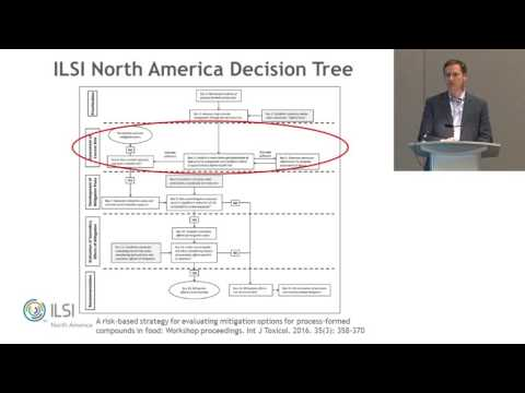 ILSI NA:WMF2016: Introduction of Proactive Risk-Based Decision Making....(Paul Hanlon)