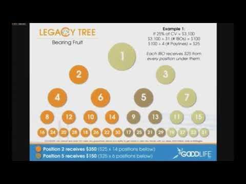 GoodLife USA Legacy Tree explained