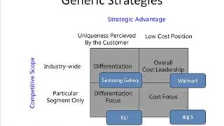 samsung generic strategy Porter's generic competitive strategies wwwiosrjournalsorg 12 | page combining multiple strategies is successful in only one case.