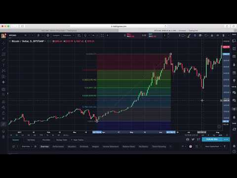 Basic Understanding Of Fibonacci Retracement And How To Plot Against Bitcoin