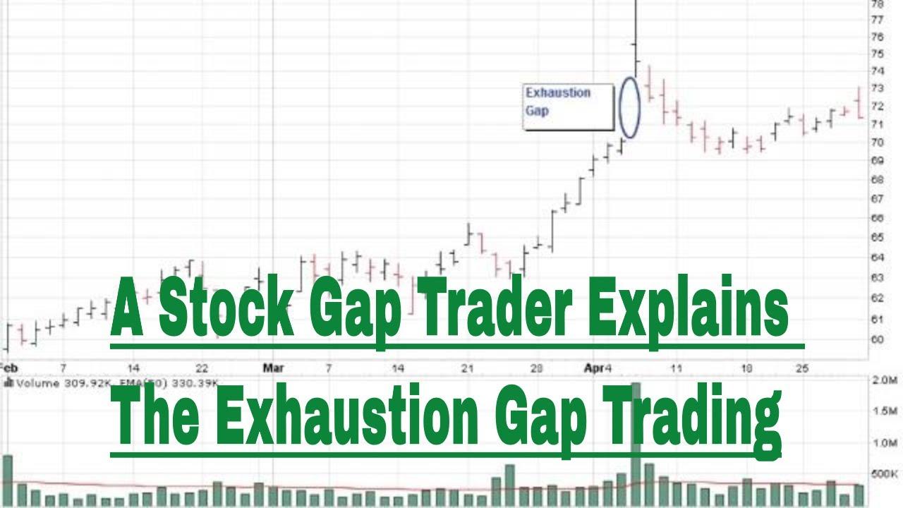 gap stocks trading