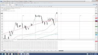 Nadex Binary Options Trading Signals Training and Trading Recap for 2 27 2014