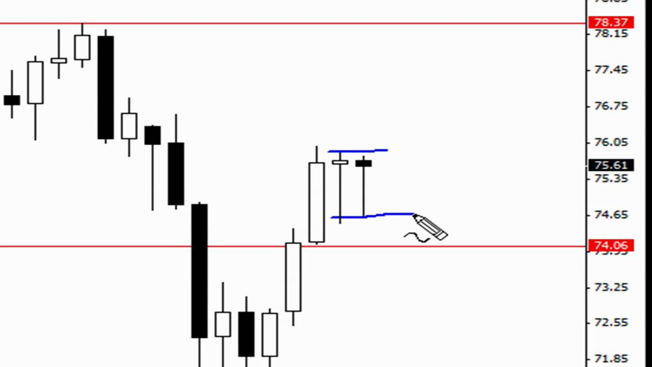 Pin Bar trading price action - Forex Strategies - Forex