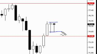 Pin Bar / Inside Bar Combo Price Action Signal (Live Trade)