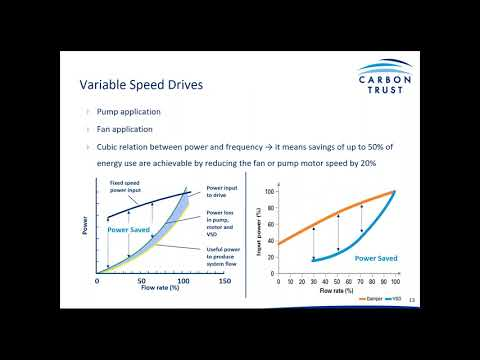 Motors & Drives - Green Business Fund Technology Webinar