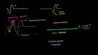 видео Типы и характеристики волн