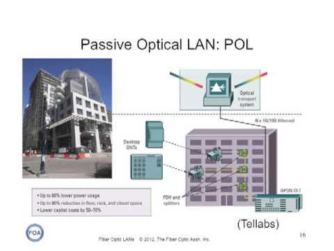 FOA Lecture 30 - OLAN - The Fiber Optic LAN