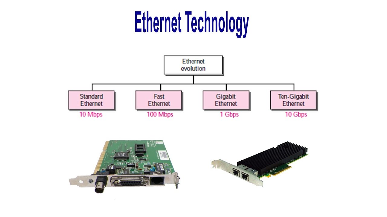 How did Fast Ethernet technology come about