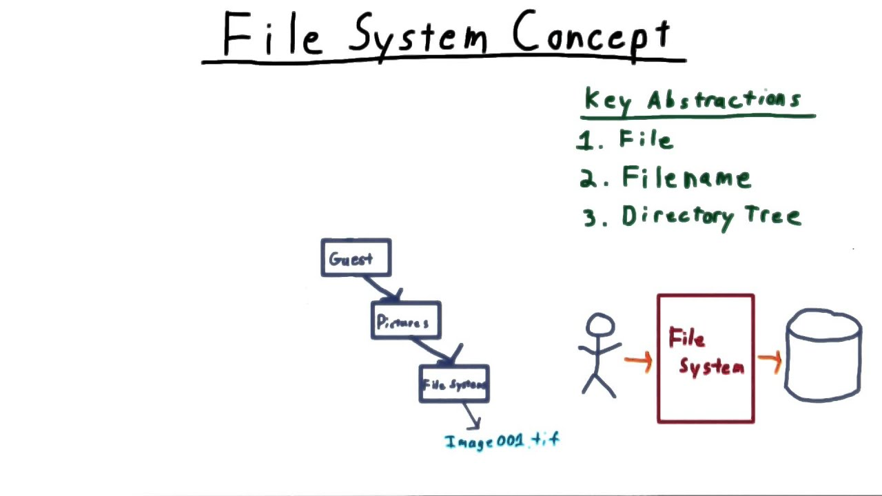What is a file system 100