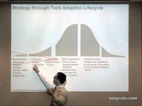 Strategy Through the Lifecycle (1/2) - Stanford Strategic Marketing of High Tech and Clean Tech