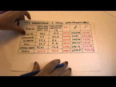 Estatística - Aula 16: Regressão Linear