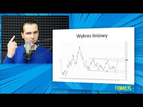 darmowe Forex wykresy