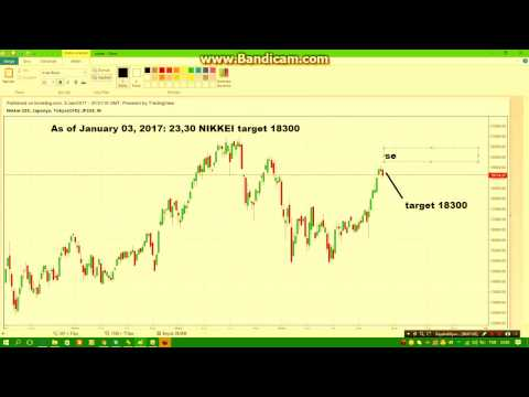 NIKKEİ Forecast for the week of January 03 2017, Technical Analysis
