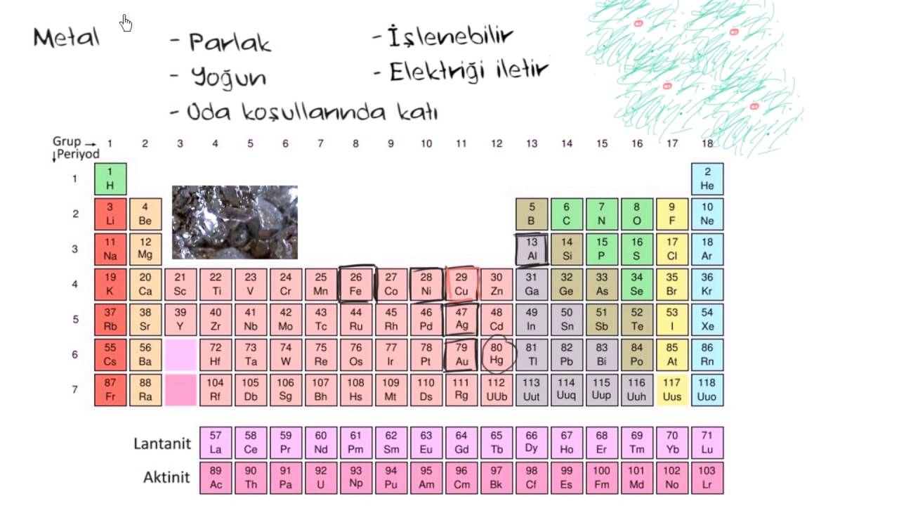 Watch on Ion Size Periodic Table
