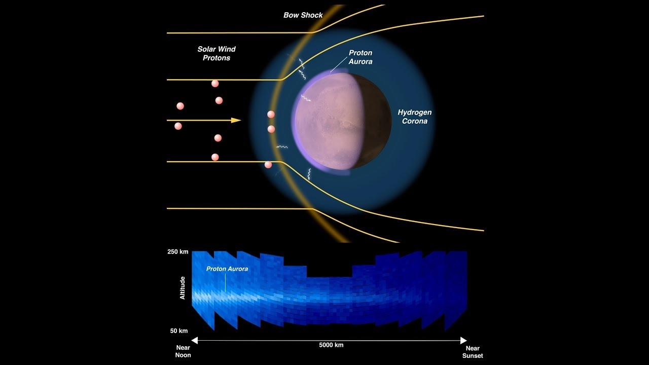 mars proton aurora