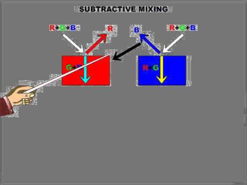 Additive and Subtractive Model of colour