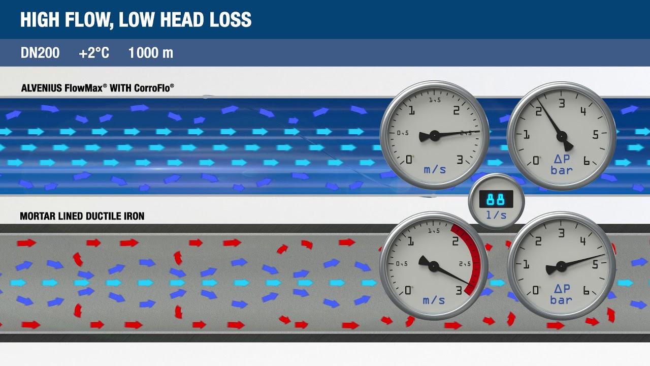 Lowest Pipe Flow Resistance Alvenius Industrier AB