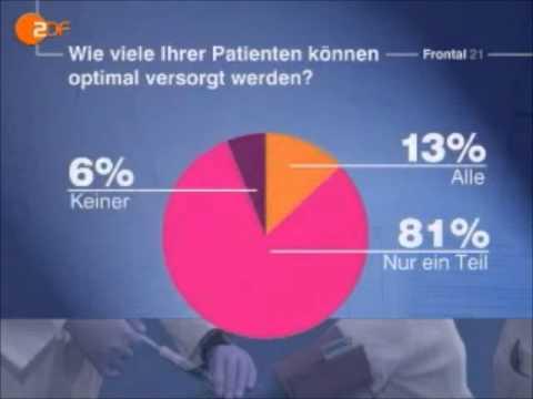 ZDF-Reportage Frontal 21 Geld Gegen Gesundheit