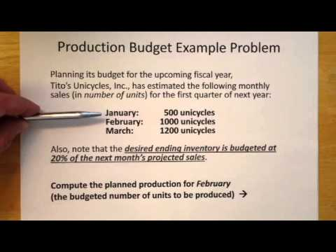 Managerial Accounting Production Budget Problem Example