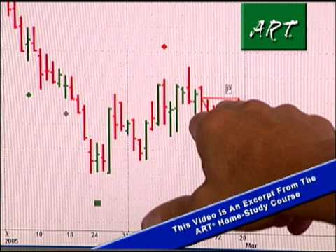 The ART® Software by TradersCoach.com