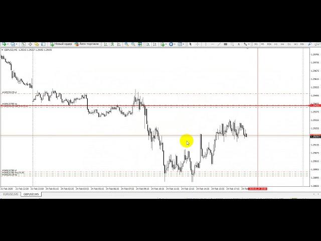 ОТЧЕТ ПО СИГНАЛАМ  европейских валютных пар EURUSD GBPUSD