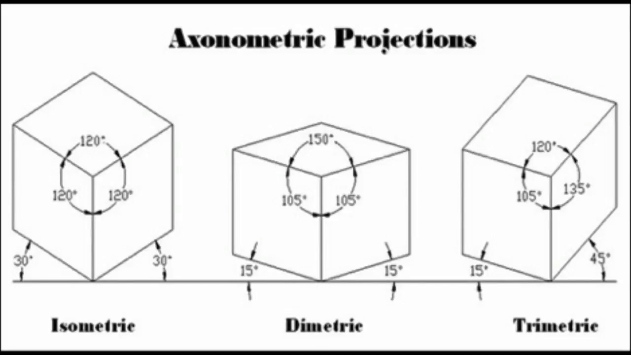 How to change Datum view from Trimetric to Isometric in