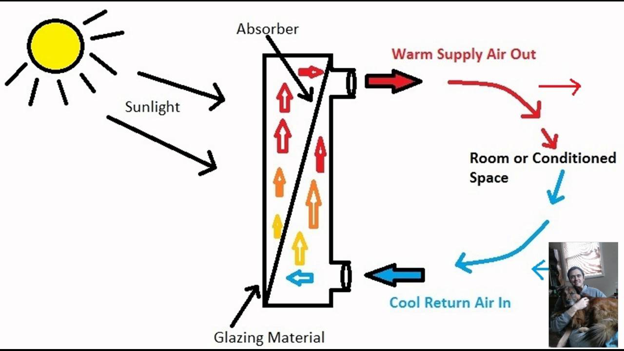 What are Solar Furnaces and How Do They Work? - YouTube