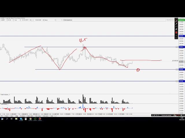 Обзор рынка на 18.02. Ртс, Нефть, Си, Сбер