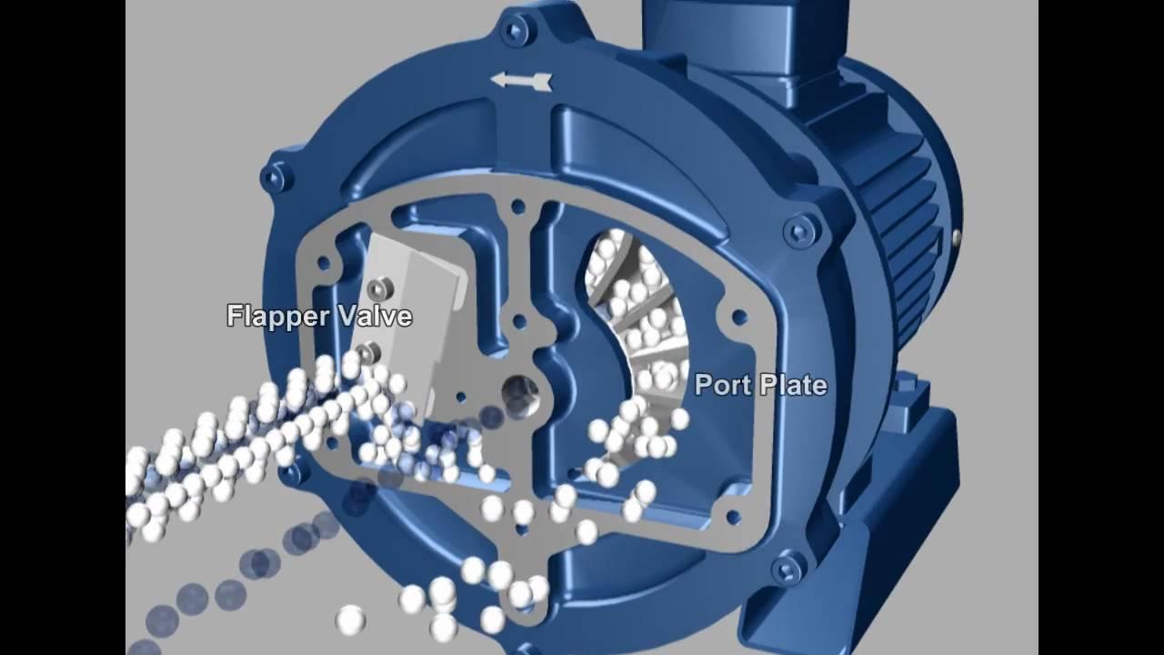 How The Nash Vectra Sx Vacuum Pump Works Long Version